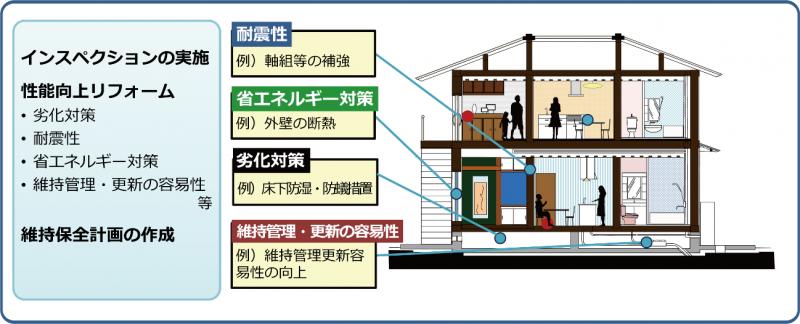 長期優良化住宅化リフォームのイメージ