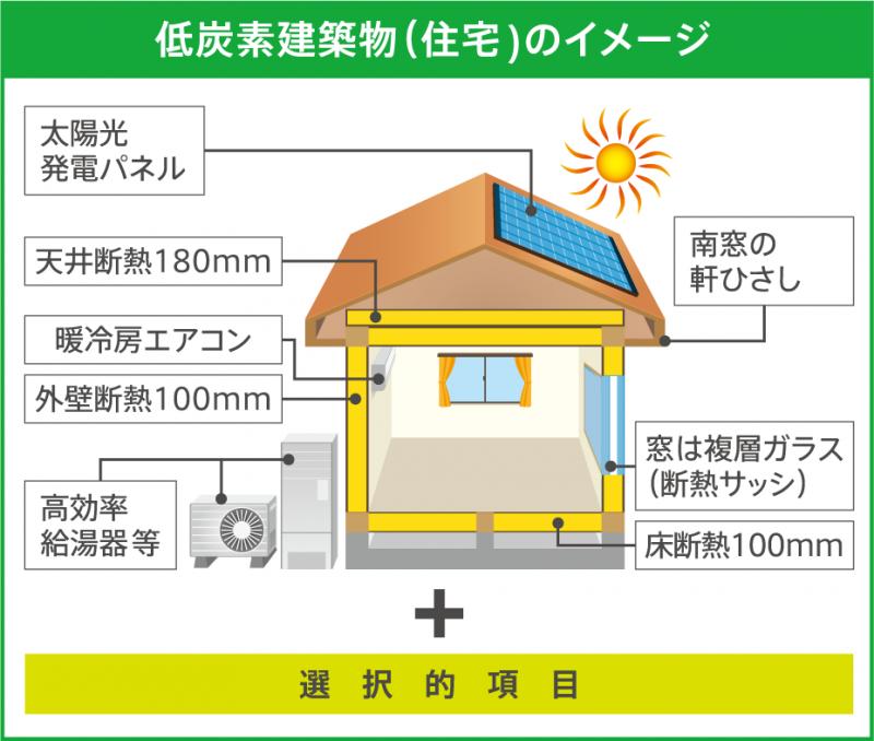 低炭素建築物のイメージ